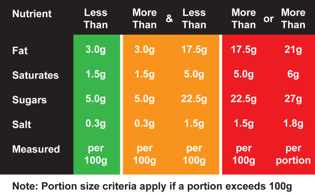 Traffic Light colour codes based on portion size or per 100g