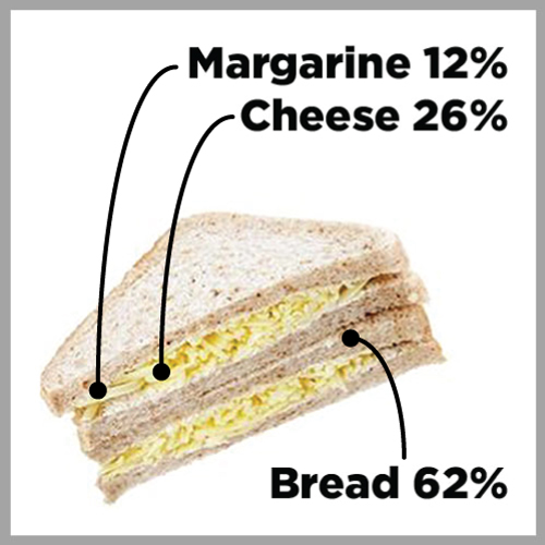 Image of a chesse sandwich with percentages for cheese, bread and margarine