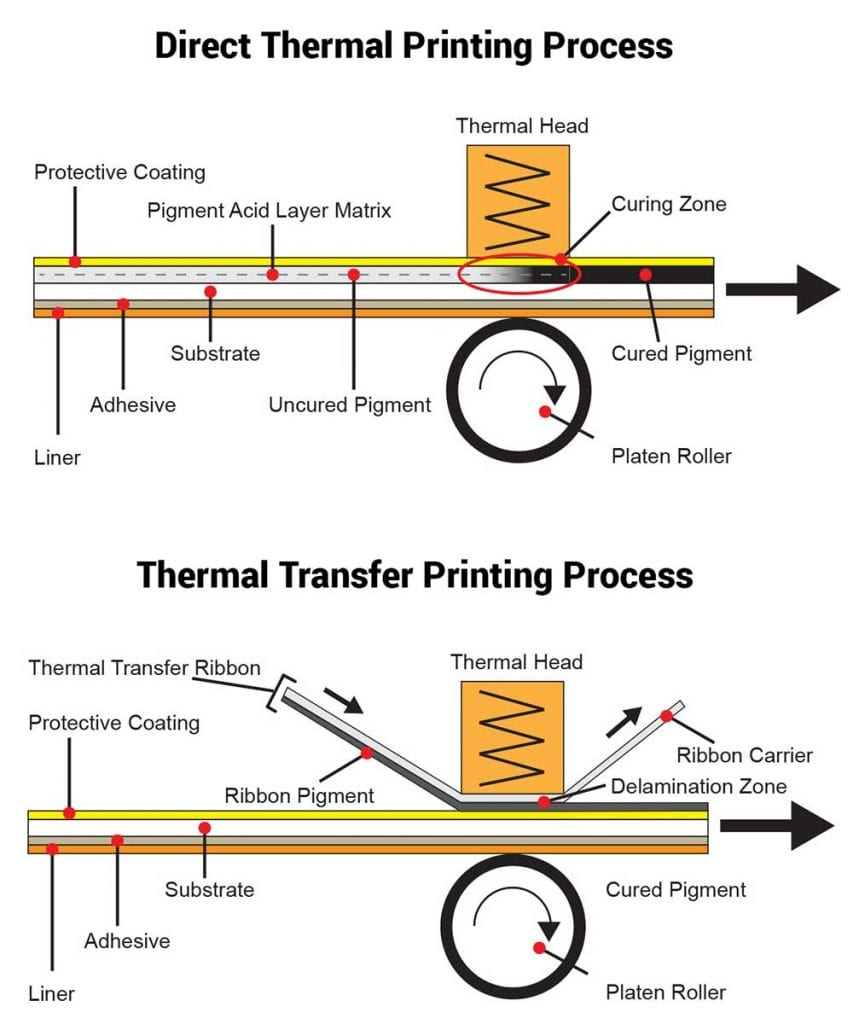 Schematic image showing how direct thermal printing works compared to thermal transfer printing